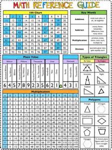 Free Maths Guide